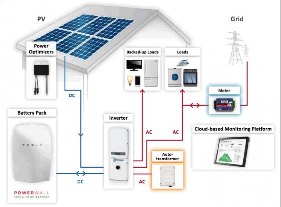 Pannelli Fotovoltaici E Super Batterie Domestiche Energia